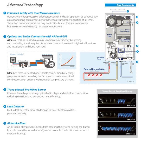 Navien Advanced Technology